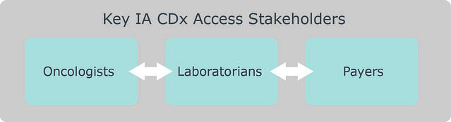 Key_IA_CDx_Stakeholders.jpg